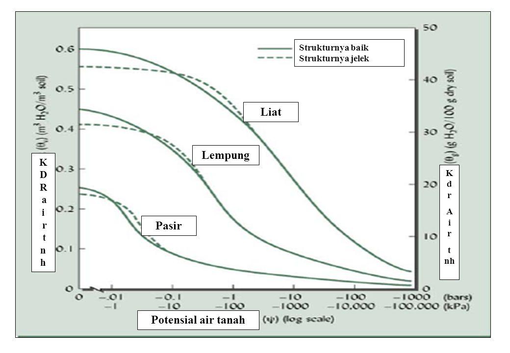42 Potensial air tanah K D R a i r t n h Strukturnya baik Strukturnya jelek Liat Lempung Pasir K d r A i r t nh