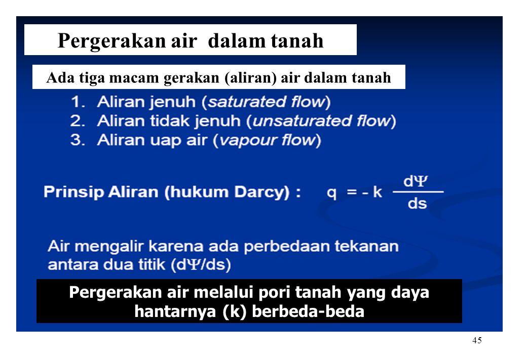 45 Pergerakan air dalam tanah Ada tiga macam gerakan (aliran) air dalam tanah Pergerakan air melalui pori tanah yang daya hantarnya (k) berbeda-beda