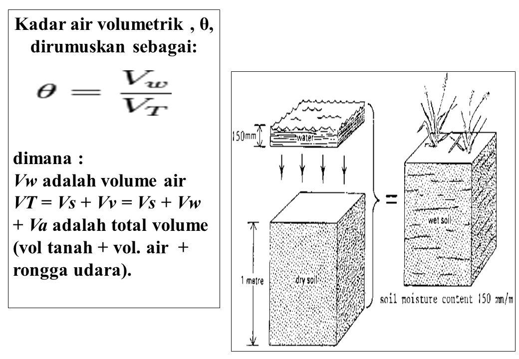 6 Kadar air Gravimetrik dirumuskan sbb: Dimana: mw adalah masa air mb adalah masa total.