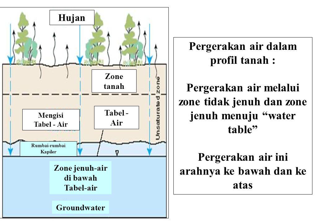 Pergerakan air dalam profil tanah : Pergerakan air melalui zone tidak jenuh dan zone jenuh menuju water table Pergerakan air ini arahnya ke bawah dan ke atas Groundwater Zone jenuh-air di bawah Tabel-air Hujan Zone tanah Tabel - Air Mengisi Tabel - Air Rumbai-rumbai Kapiler