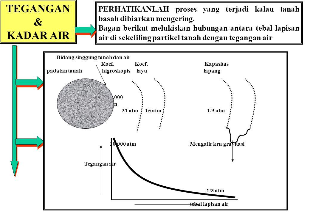 TEGANGAN & KADAR AIR PERHATIKANLAH proses yang terjadi kalau tanah basah dibiarkan mengering.