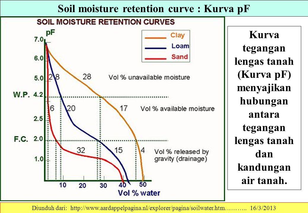 Soil moisture retention curve : Kurva pF Diunduh dari: http://www.aardappelpagina.nl/explorer/pagina/soilwater.htm………..