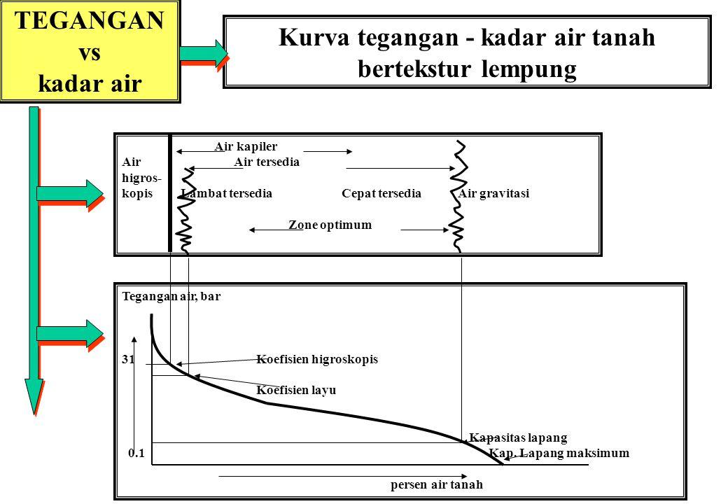 TEGANGAN vs kadar air Kurva tegangan - kadar air tanah bertekstur lempung Tegangan air, bar 31Koefisien higroskopis Koefisien layu Kapasitas lapang 0.1 Kap.