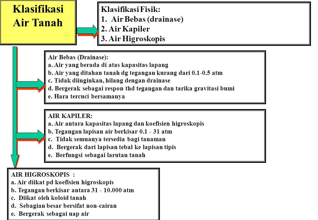 Klasifikasi Air Tanah Klasifikasi Fisik: 1.Air Bebas (drainase) 2.