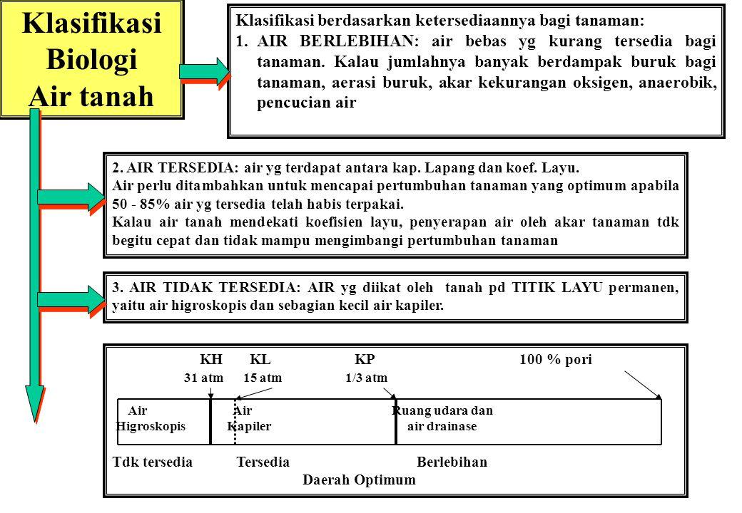 Klasifikasi Biologi Air tanah Klasifikasi berdasarkan ketersediaannya bagi tanaman: 1.