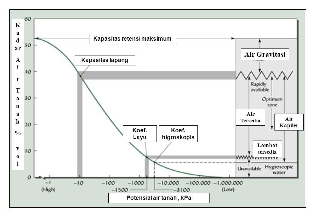 70 Kapasitas lapang Kapasitas retensi maksimum Potensial air tanah, kPa Koef.