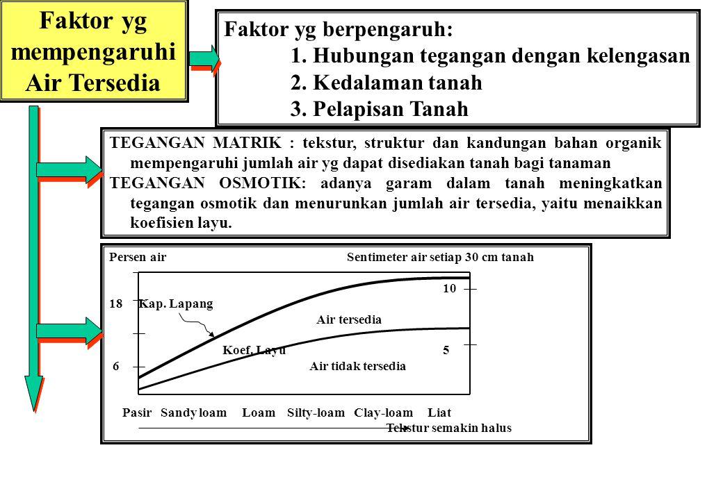 Faktor yg mempengaruhi Air Tersedia Faktor yg berpengaruh: 1.