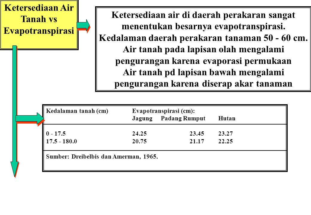 Ketersediaan Air Tanah vs Evapotranspirasi Ketersediaan air di daerah perakaran sangat menentukan besarnya evapotranspirasi.