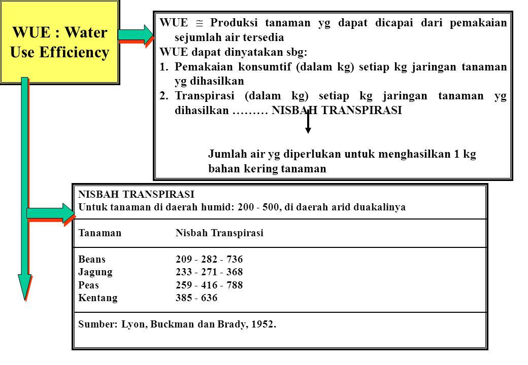 WUE : Water Use Efficiency WUE  Produksi tanaman yg dapat dicapai dari pemakaian sejumlah air tersedia WUE dapat dinyatakan sbg: 1.