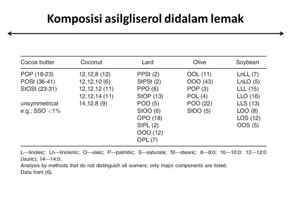 Komposisi asilgliserol didalam lemak