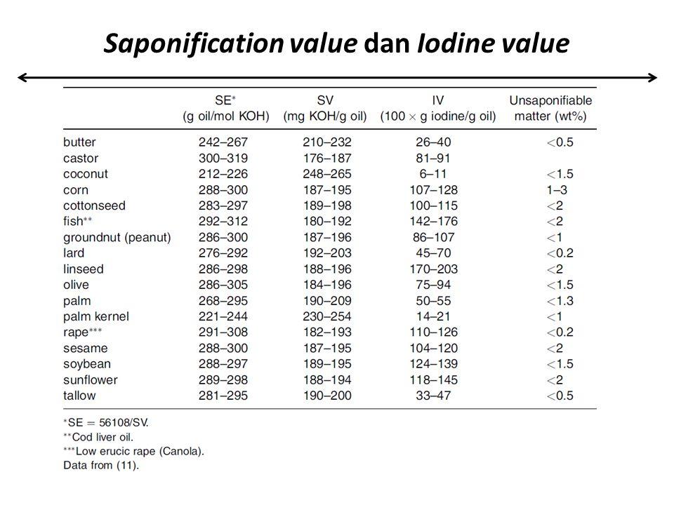 Saponification value dan Iodine value