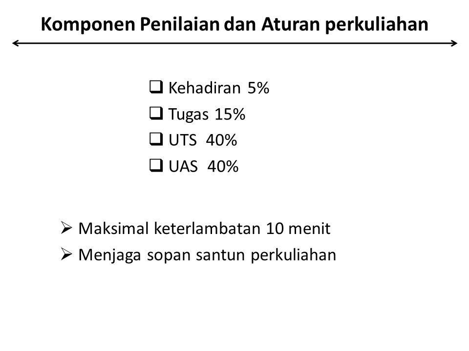 Komponen Penilaian dan Aturan perkuliahan  Kehadiran 5%  Tugas 15%  UTS 40%  UAS 40%  Maksimal keterlambatan 10 menit  Menjaga sopan santun perk