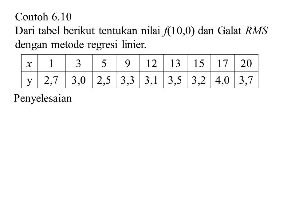 Contoh 6.10 Dari tabel berikut tentukan nilai f(10,0) dan Galat RMS dengan metode regresi linier. x13591213151720 y2,73,02,53,33,13,53,24,03,7 Penyele