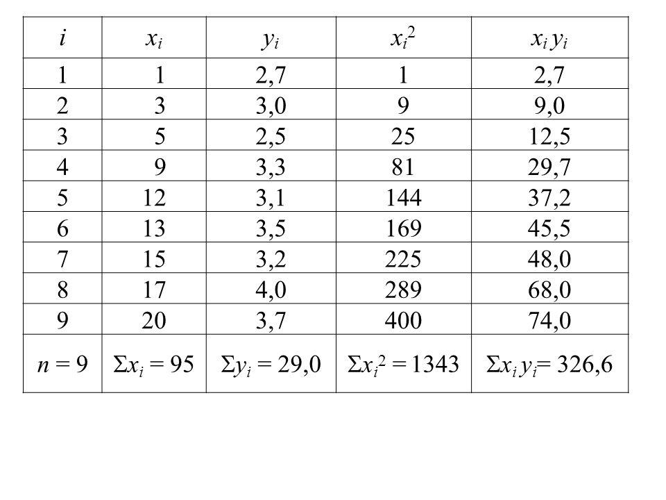 ixixi yiyi xi2xi2 x i y i 1 12,71 2 33,099,0 3 52,52512,5 4 93,38129,7 5123,114437,2 6133,516945,5 7153,222548,0 8174,028968,0 9203,740074,0 n = 9  x