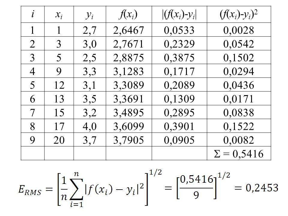 ixixi yiyi f(xi)f(xi)|(f(x i )-y i |(f(x i )-y i ) 2 112,72,64670,05330,0028 233,02,76710,23290,0542 352,52,88750,38750,1502 493,33,12830,17170,0294 5