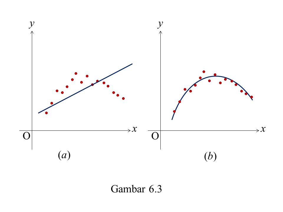 Gambar 6.3 (a)(a) x y O (b)(b) x y O                                