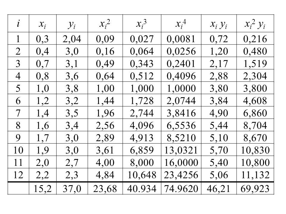 ixixi yiyi xi2xi2 xi3xi3 xi4xi4 x i y i x i 2 y i 10,32,040,090,0270,00810,720,216 20,43,00,160,0640,02561,200,480 30,73,10,490,3430,24012,171,519 40,