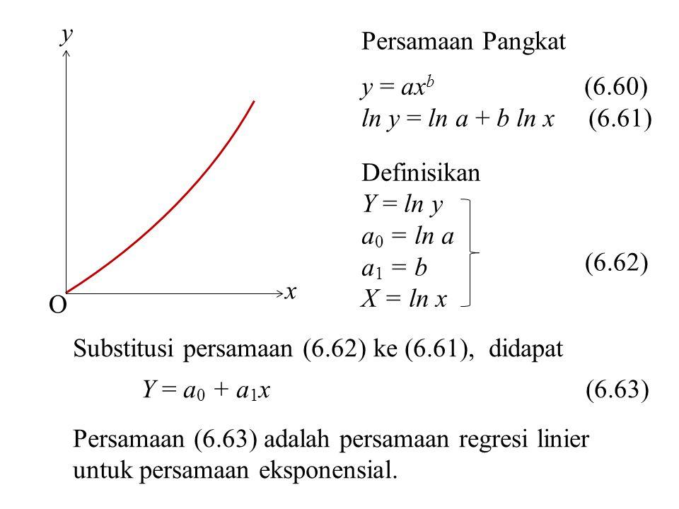 O x y Persamaan Pangkat y = ax b (6.60) ln y = ln a + b ln x (6.61) Definisikan Y = ln y a 0 = ln a a 1 = b X = ln x Substitusi persamaan (6.62) ke (6