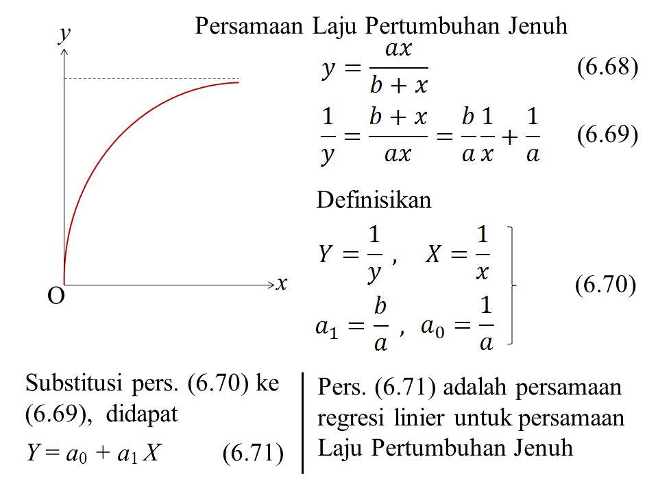 Persamaan Laju Pertumbuhan Jenuh Substitusi pers. (6.70) ke (6.69), didapat Y = a 0 + a 1 X (6.71) O x y (6.68) (6.69) Definisikan (6.70) Pers. (6.71)