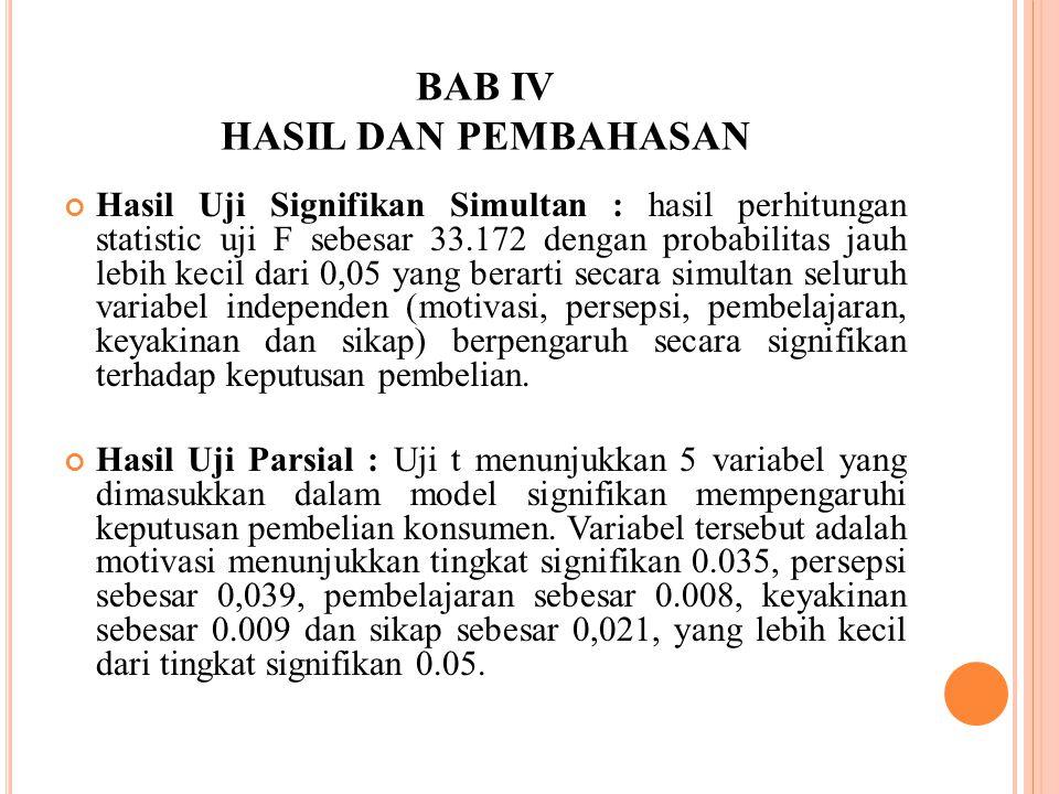 BAB IV HASIL DAN PEMBAHASAN Hasil Uji Signifikan Simultan : hasil perhitungan statistic uji F sebesar 33.172 dengan probabilitas jauh lebih kecil dari