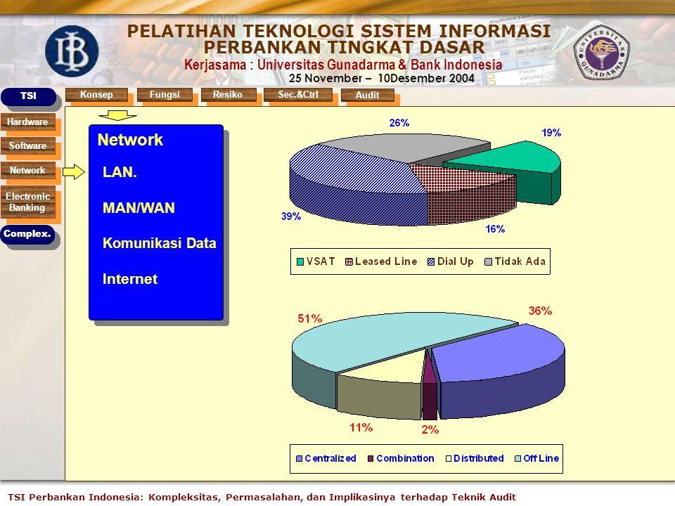 PELATIHAN TEKNOLOGI SISTEM INFORMASI Kerjasama : Universitas Gunadarma & Bank Indonesia 25 November – 10Desember 2004 PERBANKAN TINGKAT DASAR Hardware Software Network Electronic Banking Electronic Banking TSI Complex.