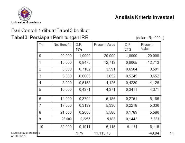 Universitas Gunadarma Studi Kelayakan Bisnis Ati Harmoni 14 Analisis Kriteria Investasi Dari Contoh 1 dibuat Tabel 3 berikut: Tabel 3: Persiapan Perhi