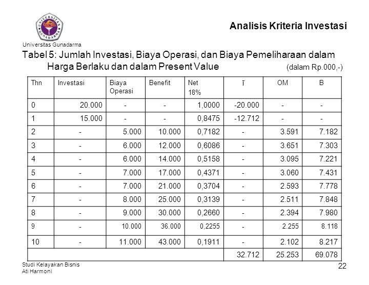 Universitas Gunadarma Studi Kelayakan Bisnis Ati Harmoni 22 Analisis Kriteria Investasi Tabel 5: Jumlah Investasi, Biaya Operasi, dan Biaya Pemelihara