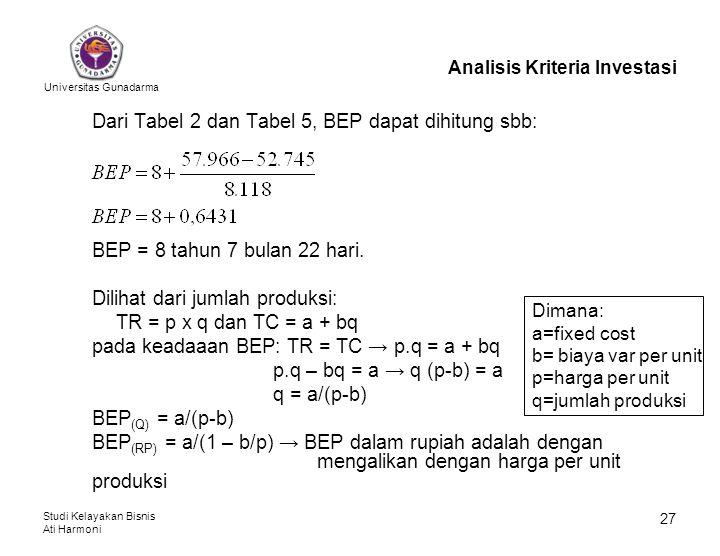 Universitas Gunadarma Studi Kelayakan Bisnis Ati Harmoni 27 Analisis Kriteria Investasi Dari Tabel 2 dan Tabel 5, BEP dapat dihitung sbb: BEP = 8 tahu