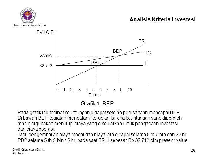 Universitas Gunadarma Studi Kelayakan Bisnis Ati Harmoni 28 Analisis Kriteria Investasi 0 1 2 3 4 5 6 7 8 9 10 Tahun I TC TR BEP PBP 32.712 57.965 PV,