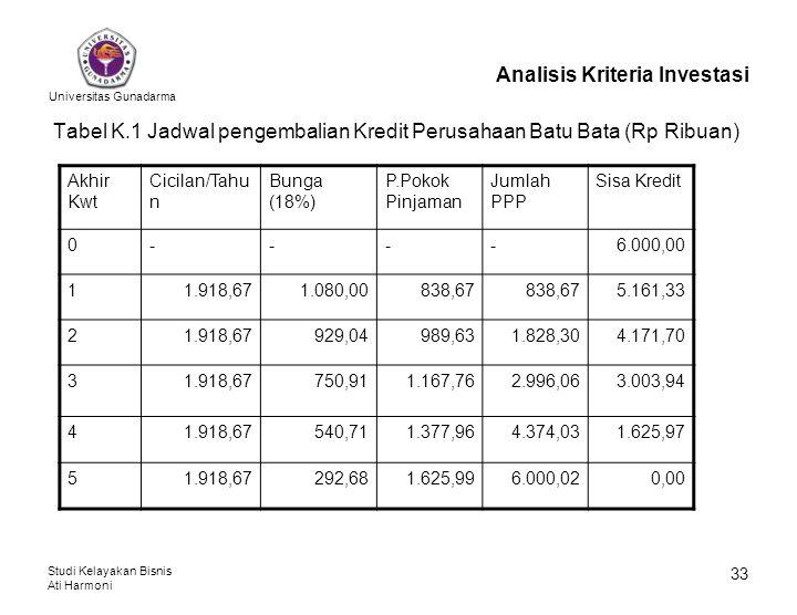 Universitas Gunadarma Studi Kelayakan Bisnis Ati Harmoni 33 Analisis Kriteria Investasi Tabel K.1 Jadwal pengembalian Kredit Perusahaan Batu Bata (Rp
