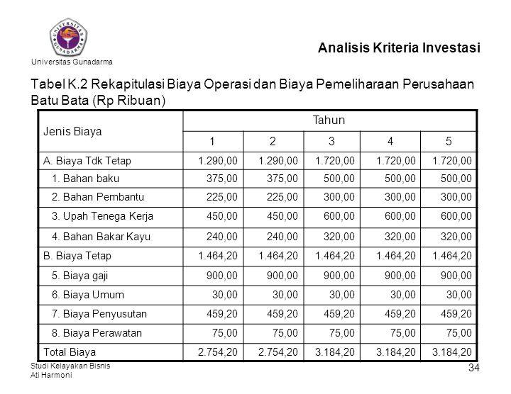 Universitas Gunadarma Studi Kelayakan Bisnis Ati Harmoni 34 Analisis Kriteria Investasi Tabel K.2 Rekapitulasi Biaya Operasi dan Biaya Pemeliharaan Pe