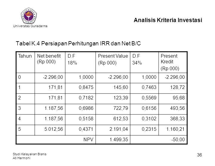 Universitas Gunadarma Studi Kelayakan Bisnis Ati Harmoni 36 Analisis Kriteria Investasi Tabel K.4 Persiapan Perhitungan IRR dan Net B/C TahunNet benef