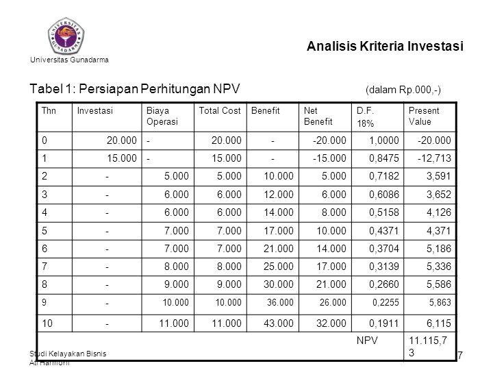 Universitas Gunadarma Studi Kelayakan Bisnis Ati Harmoni 8 Analisis Kriteria Investasi Dari keterangan dan tabel yang diberikan maka: Hasil menunjukkan bahwa NPV > 0, ini berarti gagasan usaha (proyek) layak diusahakan.