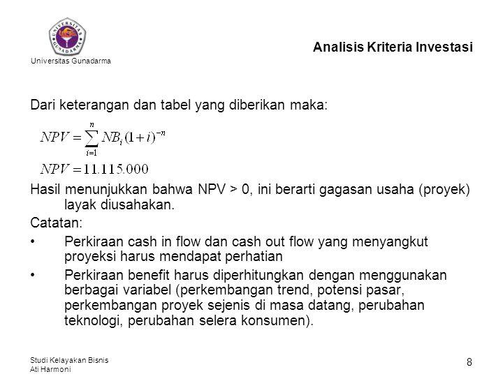 Universitas Gunadarma Studi Kelayakan Bisnis Ati Harmoni 9 Analisis Kriteria Investasi Tabel 2: Persiapan Perhitungan NPV (dalam Rp.000,-) ThnInvestasiBiaya Operasi Total Cost BenefitNet Benefit D.F.