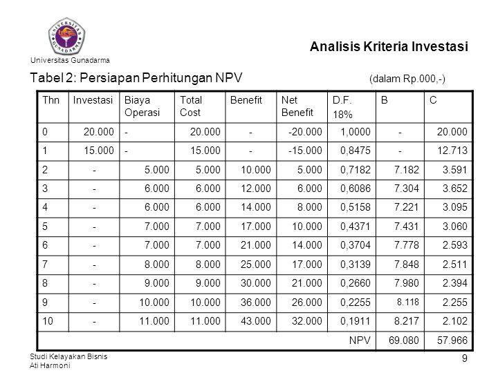 Universitas Gunadarma Studi Kelayakan Bisnis Ati Harmoni 10 Analisis Kriteria Investasi Dengan menggunakan rumus yang lain, NPV dapat juga dihitung dengan bantuan Tabel 2 berikut.