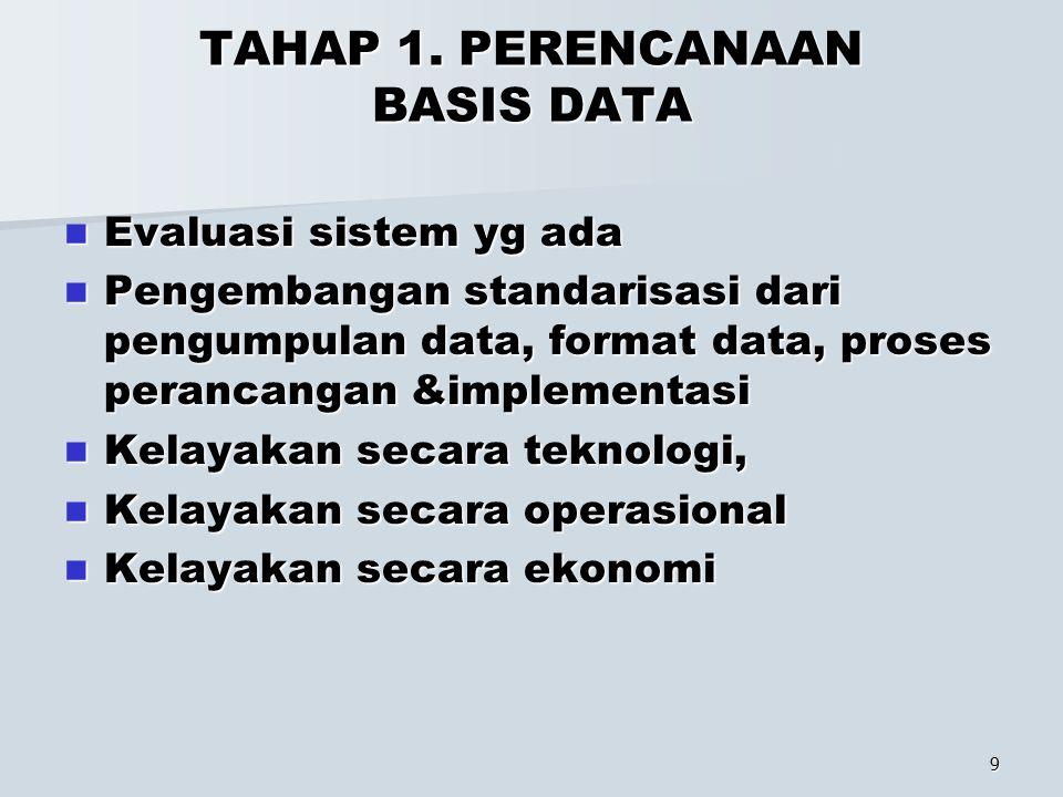 9 TAHAP 1. PERENCANAAN BASIS DATA Evaluasi sistem yg ada Evaluasi sistem yg ada Pengembangan standarisasi dari pengumpulan data, format data, proses p