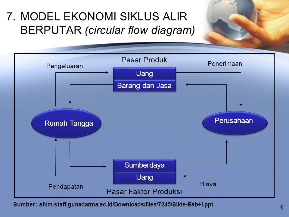 7. MODEL EKONOMI SIKLUS ALIR BERPUTAR (circular flow diagram) Pasar Produk Pasar Faktor Produksi Rumah Tangga Uang Barang dan Jasa Perusahaan Uang Sum