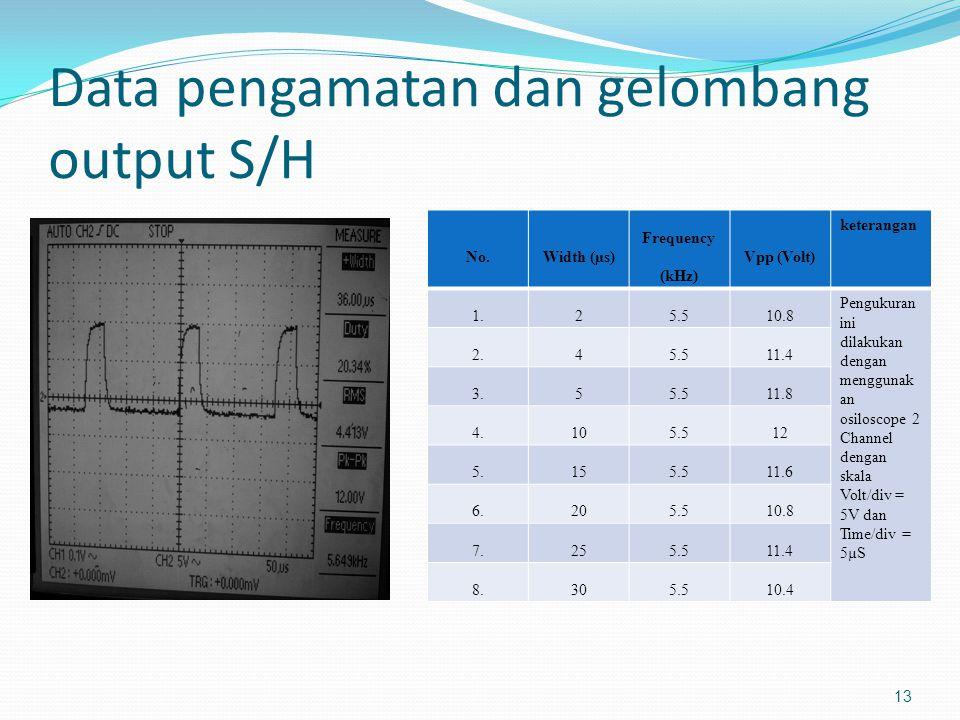 Data pengamatan dan gelombang output S/H No.Width (µs) Frequency (kHz) Vpp (Volt) keterangan 1.25.510.8 Pengukuran ini dilakukan dengan menggunak an o