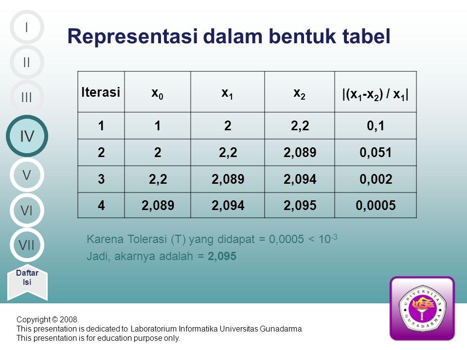 Representasi dalam bentuk tabel Daftar Isi Iterasix0x0 x1x1 x2x2 |(x 1 -x 2 ) / x 1 | 1122,20,1 222,22,0890,051 32,22,0892,0940,002 42,0892,0942,0950,0005 Karena Tolerasi (T) yang didapat = 0,0005 < 10 -3 Jadi, akarnya adalah = 2,095 II IV III I V VI VII Copyright © 2008.