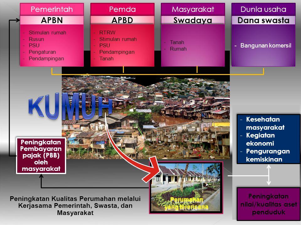 -Bangunan komersil Peningkatan nilai/kualitas aset penduduk Peningkatan Pembayaran pajak (PBB) oleh masyarakat -Stimulan rumah -Rusun -PSU -Pengaturan -Pendampingan -Stimulan rumah -Rusun -PSU -Pengaturan -Pendampingan Pemerintah APBN Pemda APBD Masyarakat Swadaya Dunia usaha Dana swasta - Kesehatan masyarakat - Kegiatan ekonomi - Pengurangan kemiskinan - Kesehatan masyarakat - Kegiatan ekonomi - Pengurangan kemiskinan Peningkatan Kualitas Perumahan melalui Kerjasama Pemerintah, Swasta, dan Masyarakat Perumahan yang terencana -Tanah -Rumah -Tanah -Rumah -RTRW -Stimulan rumah -PSU -Pendampingan -Tanah -RTRW -Stimulan rumah -PSU -Pendampingan -Tanah