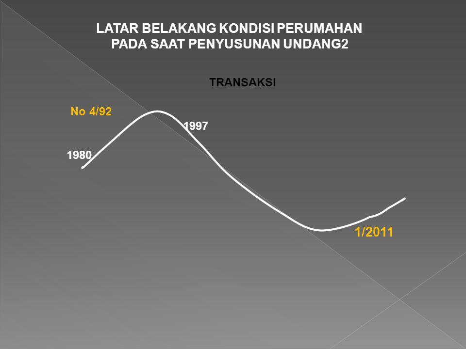 No 4/92 1/2011 1997 LATAR BELAKANG KONDISI PERUMAHAN PADA SAAT PENYUSUNAN UNDANG2 TRANSAKSI 1980