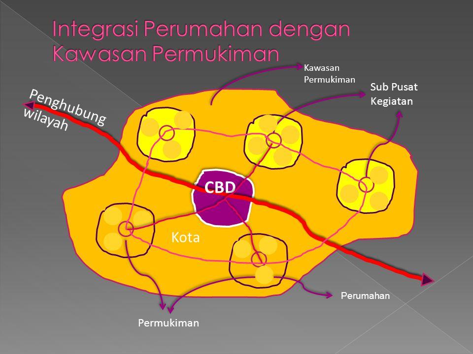 CBD Penghubung wilayah Sub Pusat Kegiatan Kota Permukiman Kawasan Permukiman Perumahan