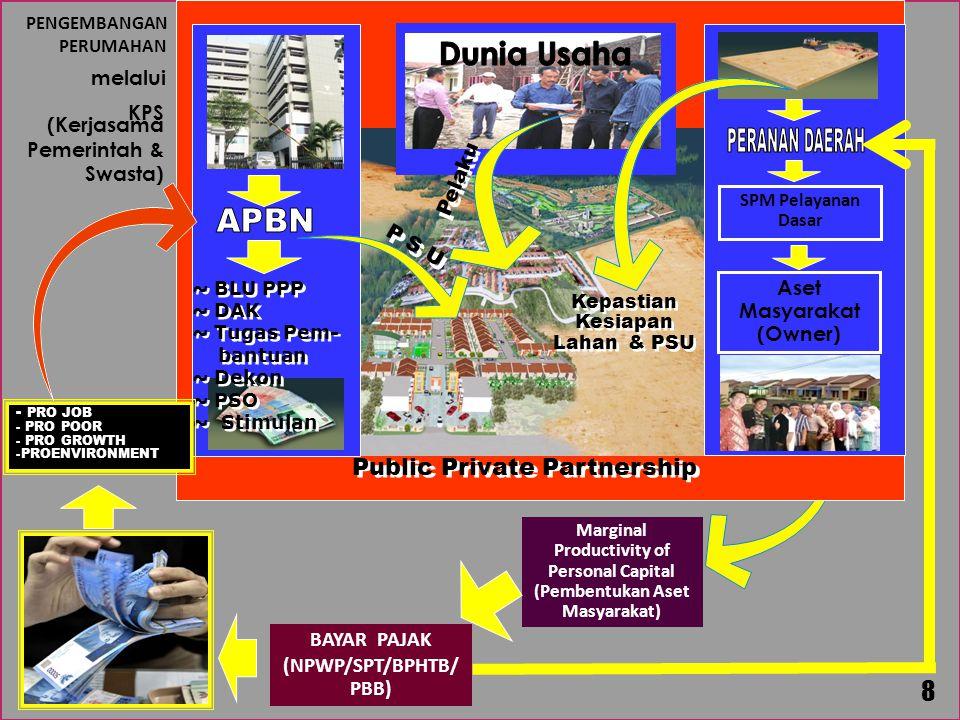 Marginal Productivity of Personal Capital (Pembentukan Aset Masyarakat) BAYAR PAJAK (NPWP/SPT/BPHTB/ PBB) 8 P S U ~ BLU PPP ~ DAK ~ Tugas Pem- bantuan