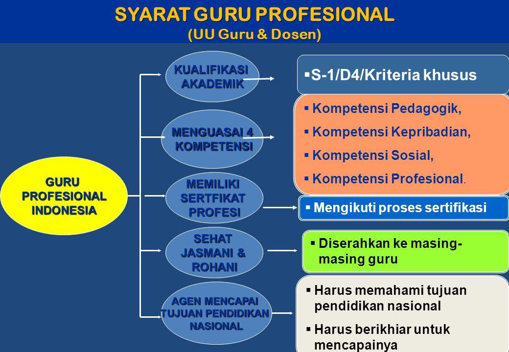 SYARAT GURU PROFESIONAL (UU Guru & Dosen) GURUPROFESIONALINDONESIA KUALIFIKASIAKADEMIK MEMILIKISERTFIKAT PROFESI  Kompetensi Pedagogik,  Kompetensi Kepribadian,  Kompetensi Sosial,  Kompetensi Profesional.