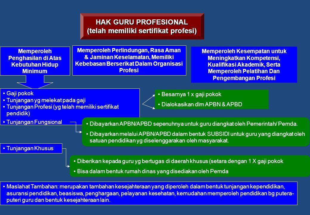 HAK GURU PROFESIONAL (telah memiliki sertifikat profesi) Memperoleh Penghasilan di Atas Kebutuhan Hidup Minimum Memperoleh Perlindungan, Rasa Aman & Jaminan Keselamatan, Memiliki Kebebasan Berserikat Dalam Organisasi Profesi Memperoleh Kesempatan untuk Meningkatkan Kompetensi, Kualifikasi Akademik, Serta Memperoleh Pelatihan Dan Pengembangan Profesi Gaji pokok Tunjangan yg melekat pada gaji Tunjangan Profesi (yg telah memiliki sertifikat pendidik) Besarnya 1 x gaji pokok Dialokasikan dlm APBN & APBD Tunjangan Fungsional Dibayarkan APBN/APBD sepenuhnya untuk guru diangkat oleh Pemerintah/ Pemda.