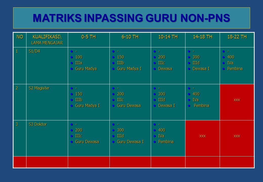 MATRIKS INPASSING GURU NON-PNS NO KUALIFIKASI\ LAMA MENGAJAR 0-5 TH 6-10 TH 10-14 TH 14-18 TH 18-22 TH 1S1/D4 - - 100 100 IIIa IIIa Guru Madya Guru Ma