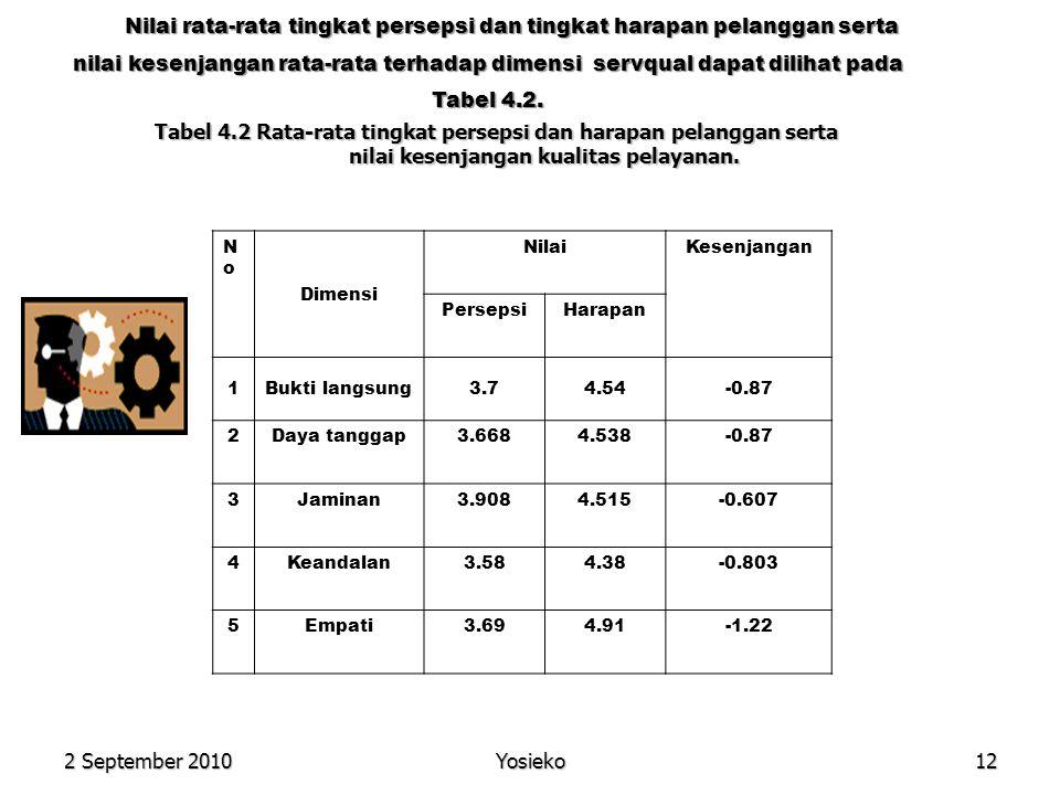 2 September 2010 Yosieko12 NoNo Dimensi NilaiKesenjangan PersepsiHarapan 1Bukti langsung3.74.54-0.87 2Daya tanggap3.6684.538-0.87 3Jaminan3.9084.515-0.607 4Keandalan3.584.38-0.803 5Empati3.694.91-1.22 Tabel 4.2 Rata-rata tingkat persepsi dan harapan pelanggan serta nilai kesenjangan kualitas pelayanan.