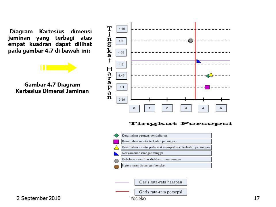 2 September 2010 Yosieko17 Diagram Kartesius dimensi jaminan yang terbagi atas empat kuadran dapat dilihat pada gambar 4.7 di bawah ini: Gambar 4.7 Diagram Kartesius Dimensi Jaminan