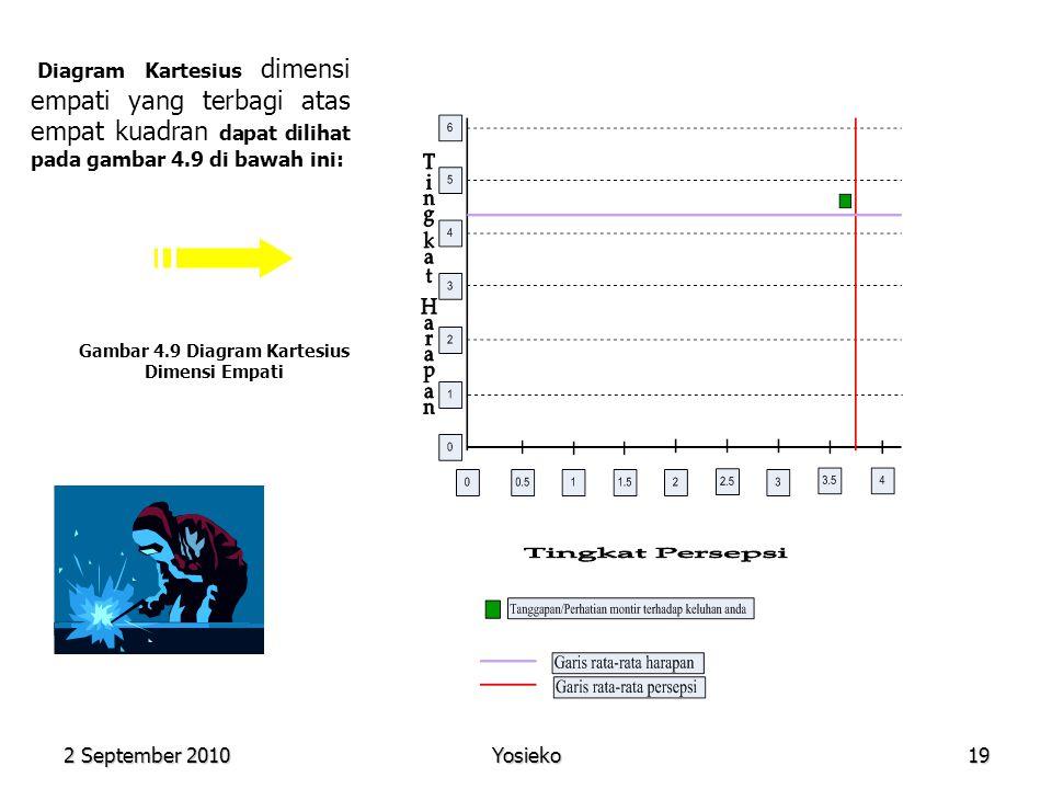 2 September 2010 Yosieko19 Diagram Kartesius dimensi empati yang terbagi atas empat kuadran dapat dilihat pada gambar 4.9 di bawah ini: Gambar 4.9 Diagram Kartesius Dimensi Empati