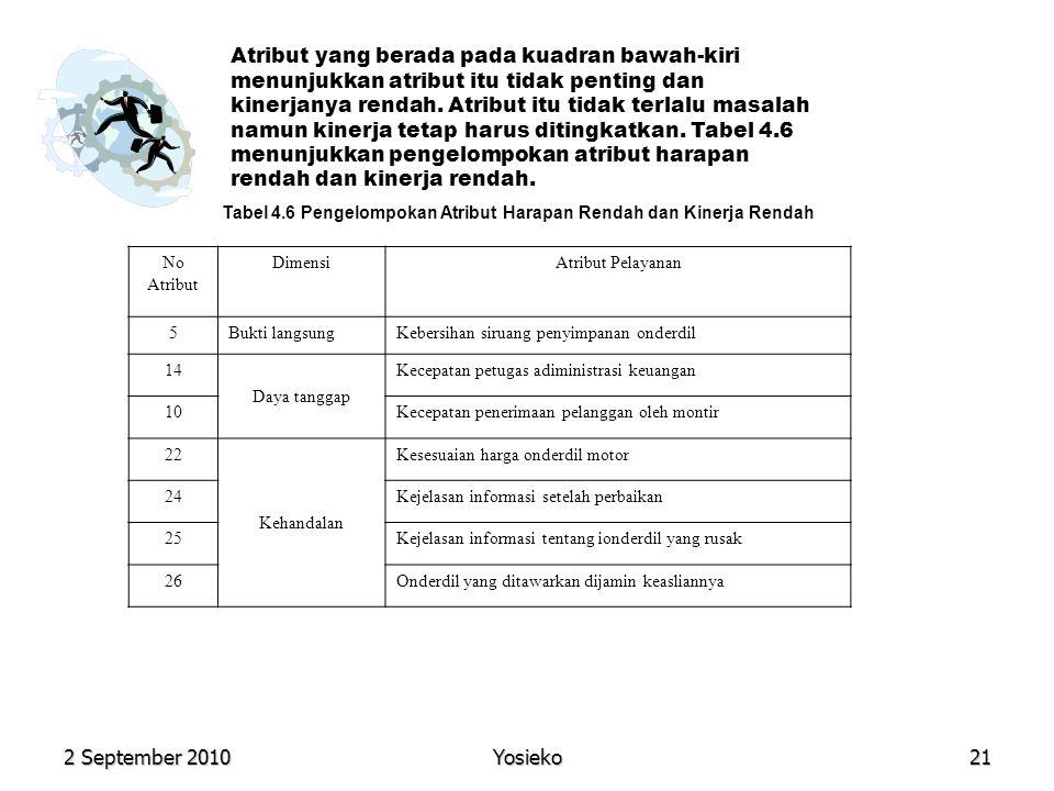 2 September 2010 Yosieko21 Atribut yang berada pada kuadran bawah-kiri menunjukkan atribut itu tidak penting dan kinerjanya rendah.